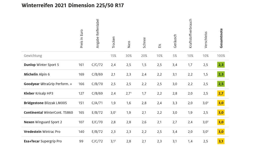 09/2021, ADAC Winterreifentest 2021 Ergebnis Mittelklasse 1