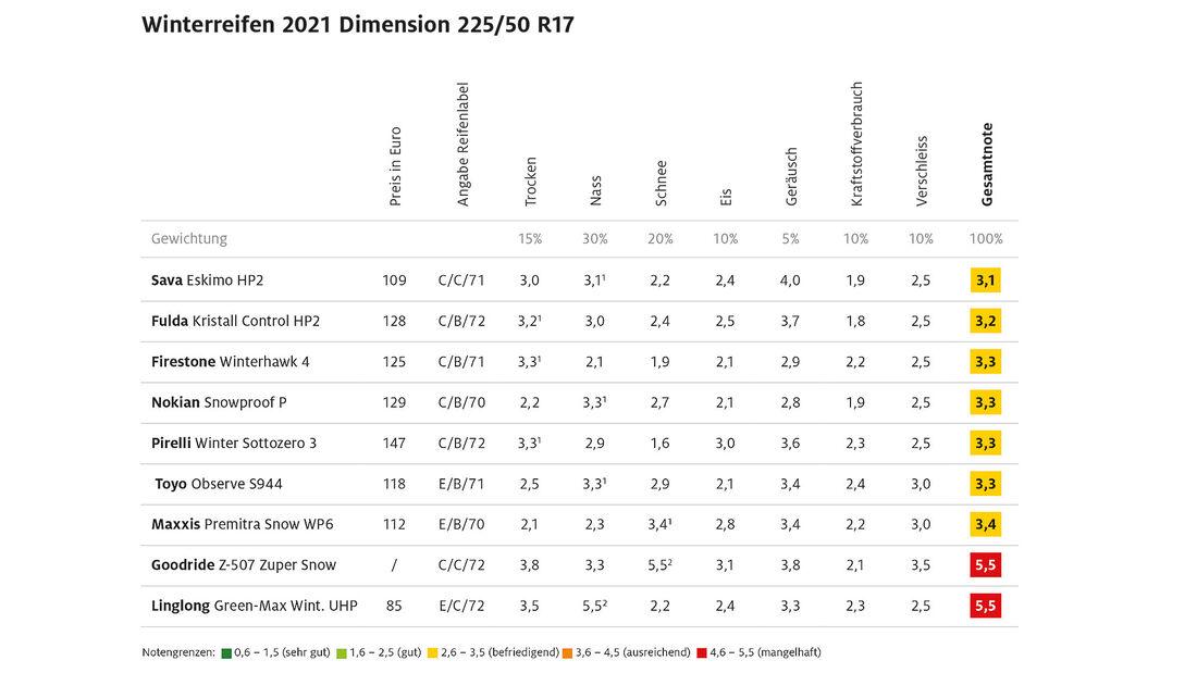 09/2021, ADAC Winterreifentest 2021 Ergebnis Mittelklasse 2