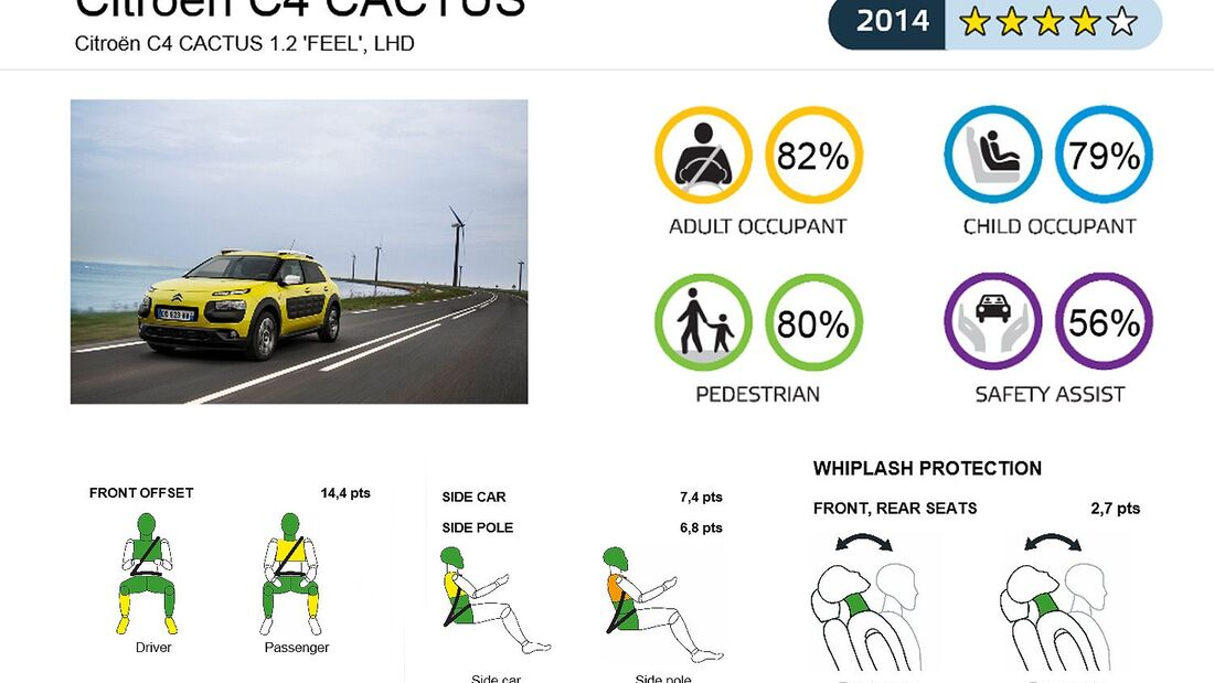 10/2014, EuroNCAP, Citroen C4 Cactus