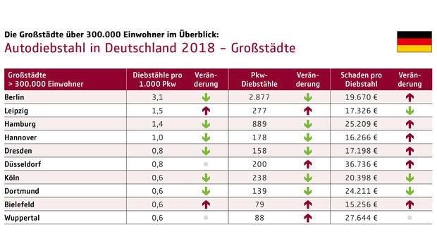 10/2018, Autodiebstahl-Statistik 2018