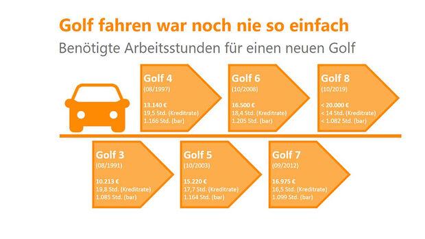 10/2019, Typischer VW Golf-Fahrer Verivox