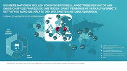 10/2020, Verbote Verbrennungsmotoren weltweit