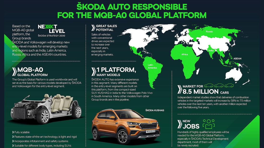 10/2021, Skoda MQB A0 Plattform Grafik