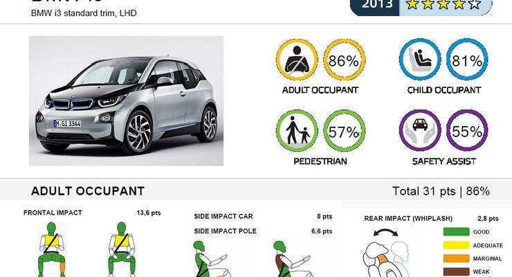 11/2013, EuroNCAP-Crashtest, BMW i3