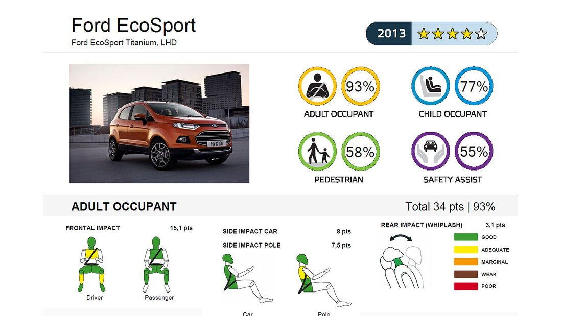 11/2013, EuroNCAP-Crashtest, Ford Ecosport