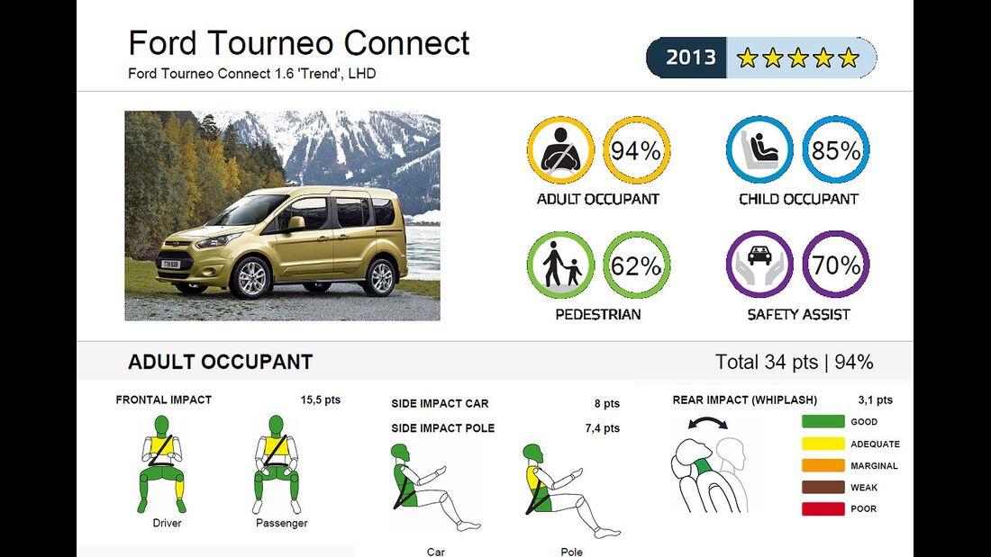 11/2013, EuroNCAP-Crashtest, Ford Tourneo Connect