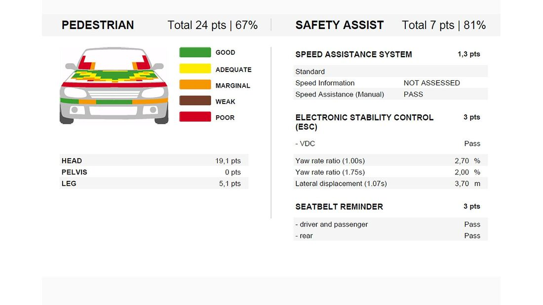 11/2013, EuroNCAP-Crashtest, Infiniti Q50