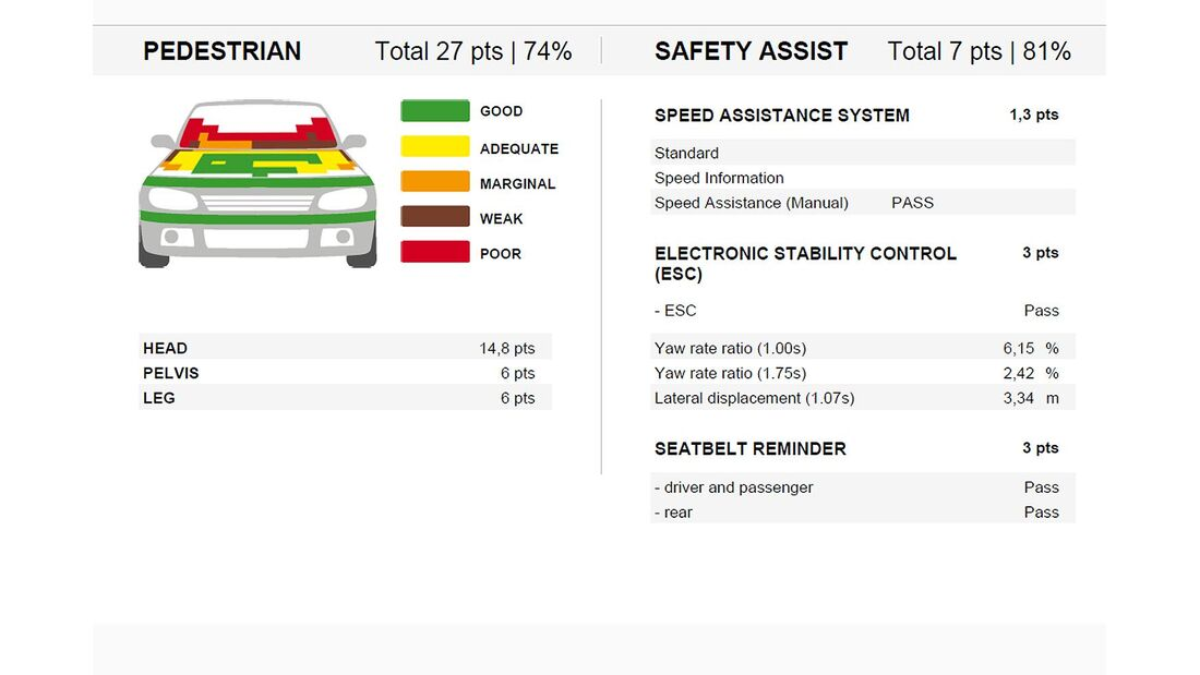 11/2013, EuroNCAP-Crashtest, Maserati Ghibli