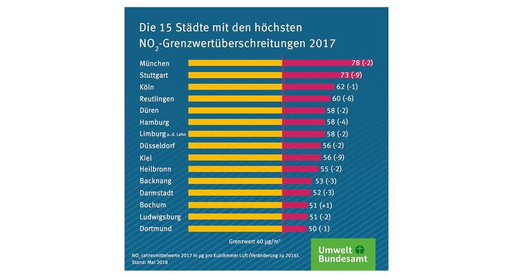 11/2018, Stickoxidbelastung in deutschen Städten