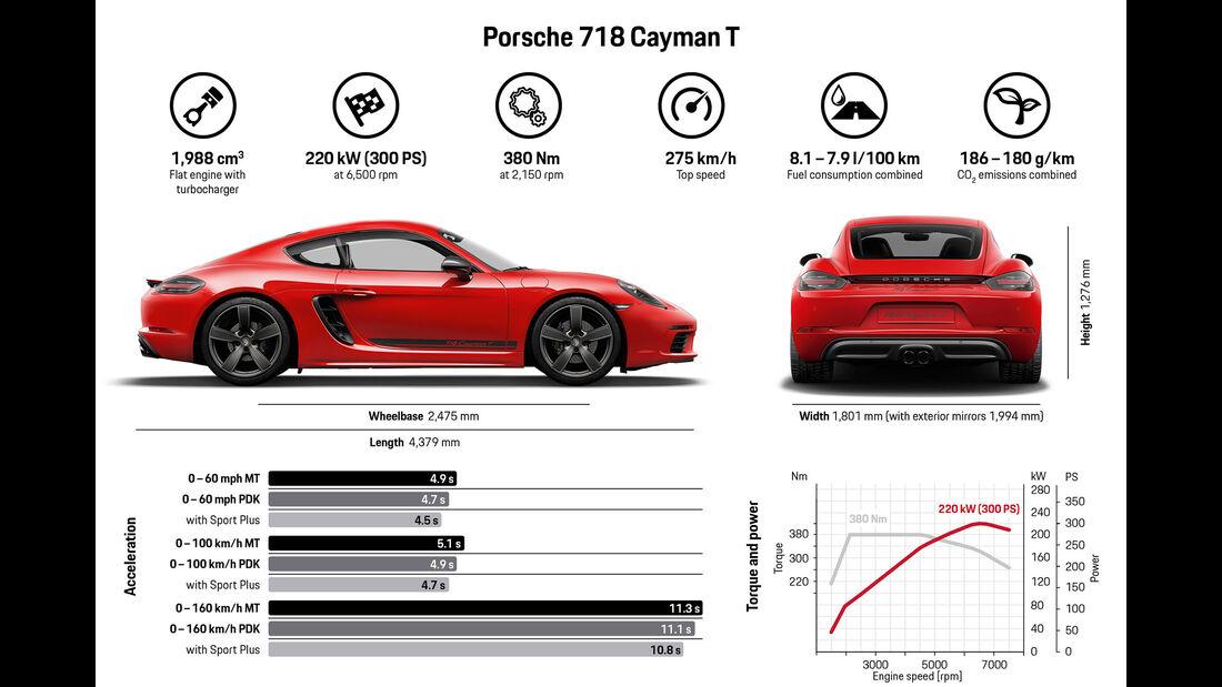12/2018, Porsche 718 Boxster und Cayman T
