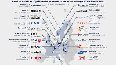 12/2020, Grafik Karte Batterie Produktion Europa