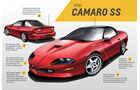1996 Chevrolet Camaro SS - Design - 4. Generation - Muscle Car - Pony Car