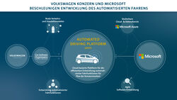 2/2021, VW Microsoft