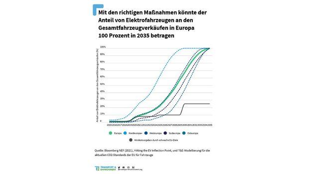 5/2021, Elektroauto Preisentwicklung