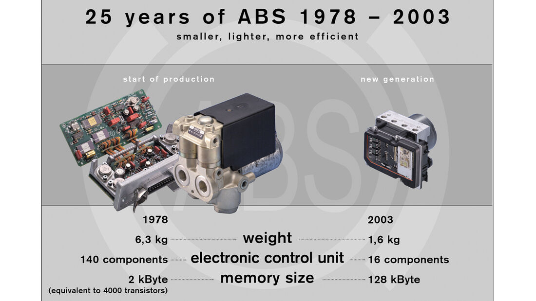 ABS-Historie