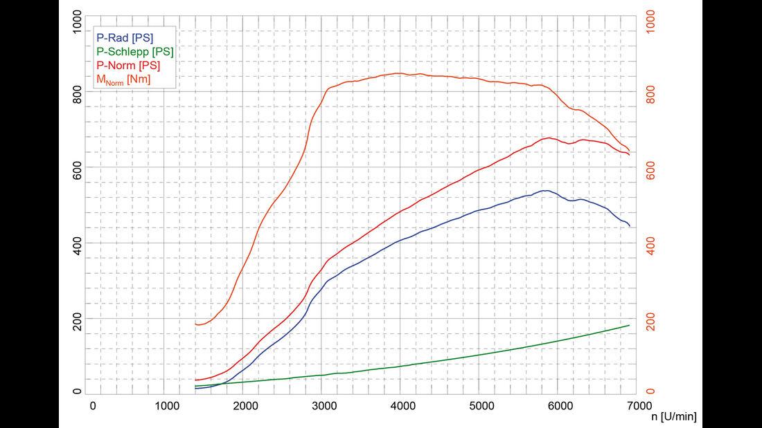 AC-Schnitzer-BMW ACS6 Sport Gran Coupé, Leistungsmessung