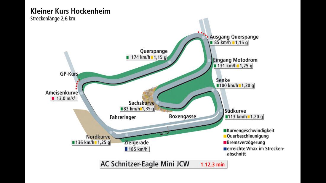 AC Schnitzer Eagle Mini JCW, Rundenzeit Hockenheim