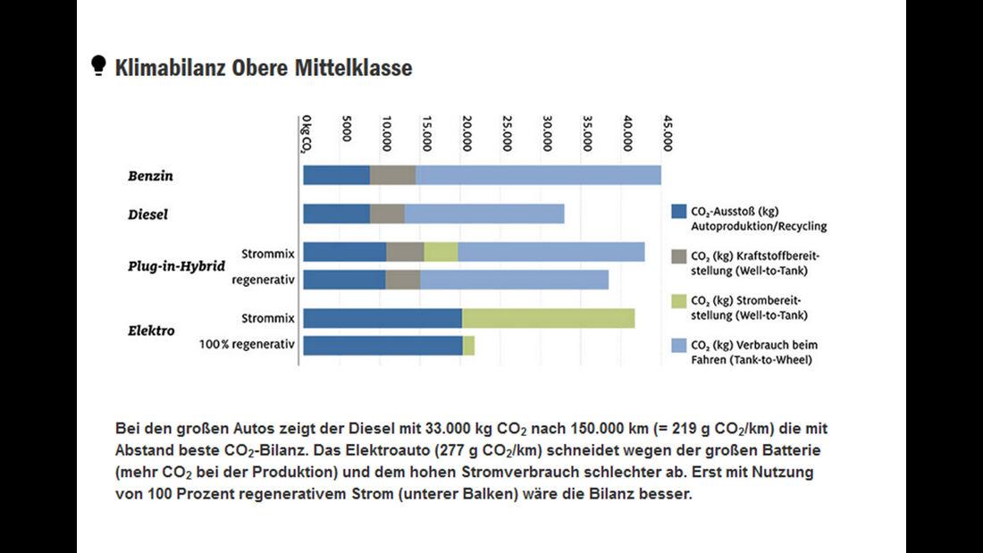 ADAC CO2-Bilanz Kleinwagen