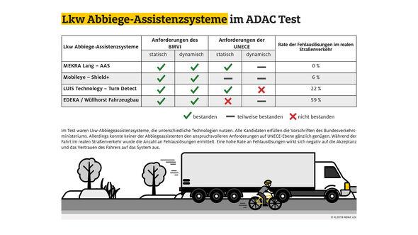ADAC Lkw-Abbiegetest