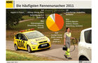 ADAC Pannenstatistik 2011