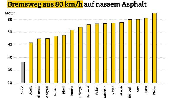 ADAC Sommerreifen-Test Transporter Bremsweg Nässe