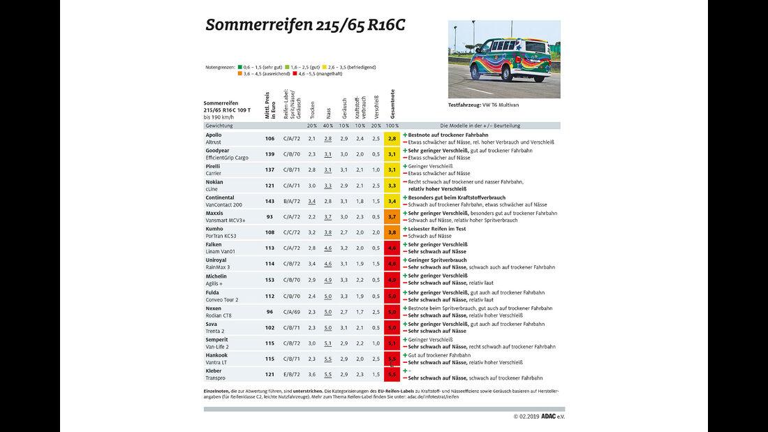 ADAC Sommerreifen-Test Transporter Ergebnisse