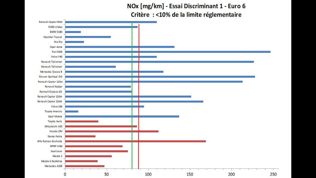 Abgas-Kommission Frankreich - Prüfstands-Ergebnisse D1