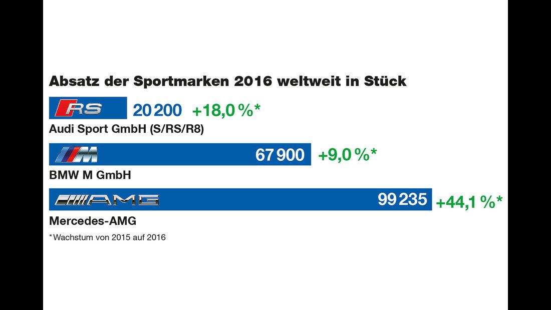 Absatz Audi Sport, BMW M, Mercedes-AMG 2016