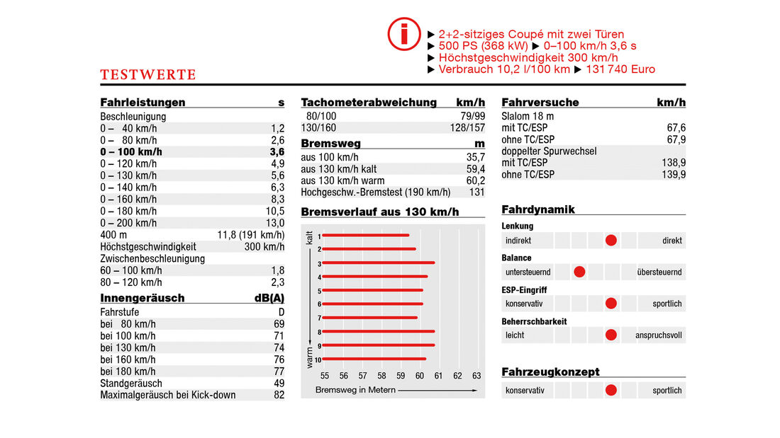 Abt Audi TT RS-R Sportscars & Tuning Fahrbericht Test Daten 2017