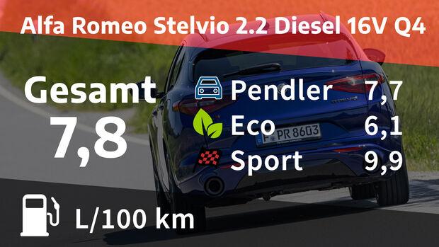 Alfa Romeo Stelvio 2.2 Diesel 16V Q4 Veloce