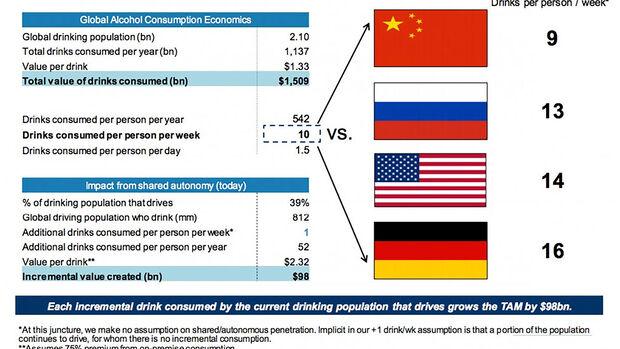 Alkoholkonsum statistik global