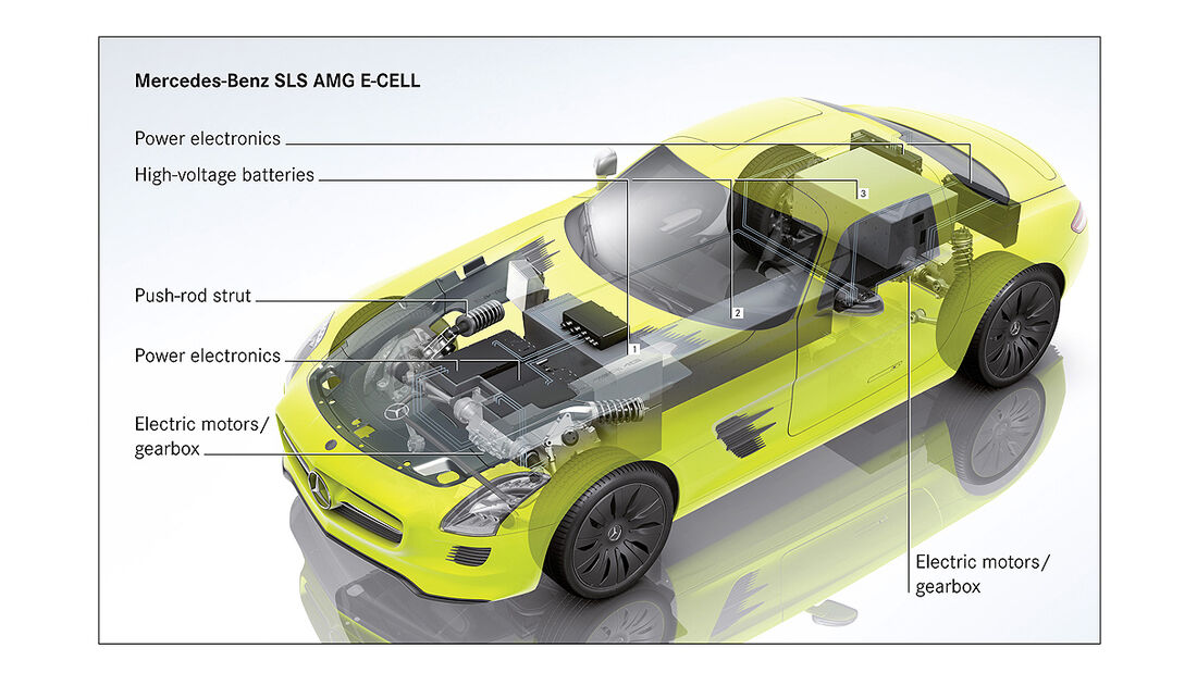 Allradantrieb, Mercedes SLS AMG E-Cell
