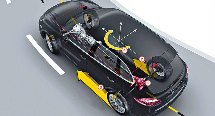 Allradantrieb, Porsche Cayenne