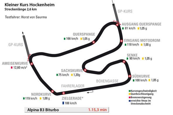 Alpina B3 Biturbo, Hockenheim, Rundenzeit