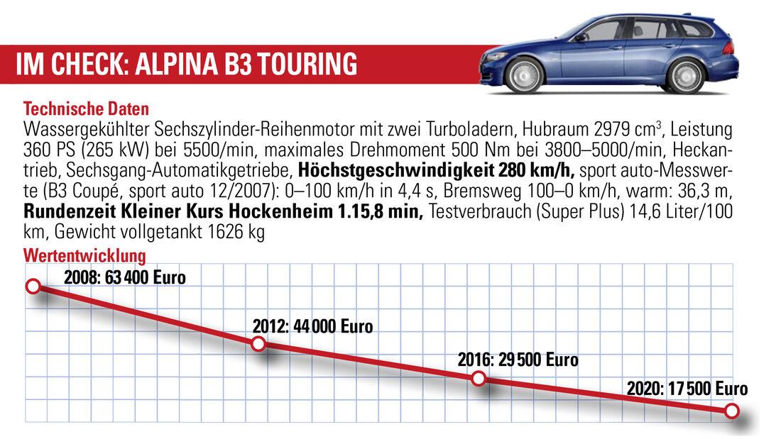 Alpina B3 Touring, Wertentwicklung