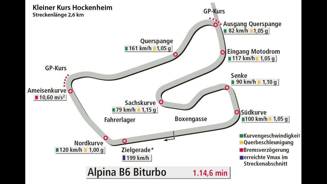 Alpina B6 Biturbo, Kleiner Kurs Hockenheim, Rundenzeit