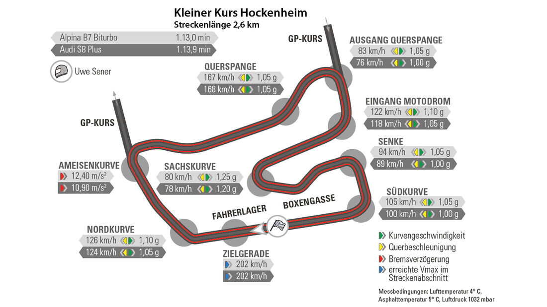 Alpina B7 Biturbo, Audi S8 Plus, Hockenheim, Rundenzeit