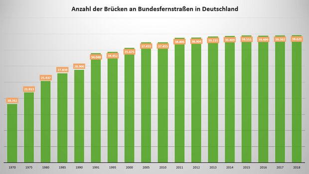 Anzahl der Brücken in Deutschland