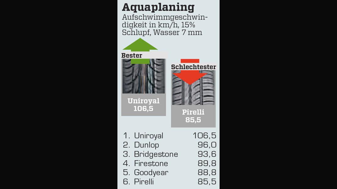 Aquaplaning, 15-Zöller, Nässe
