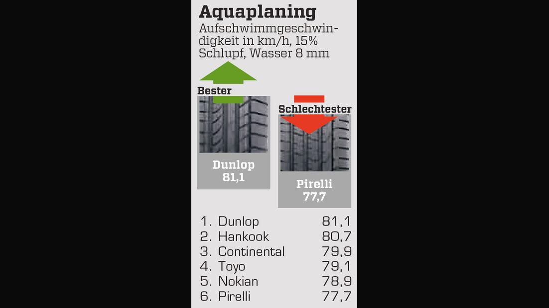Aquaplaning, 18-Zöller, Nässe