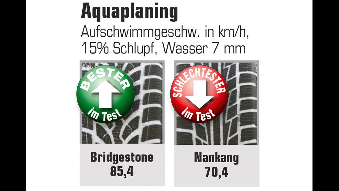 Aquaplanung, Nässe
