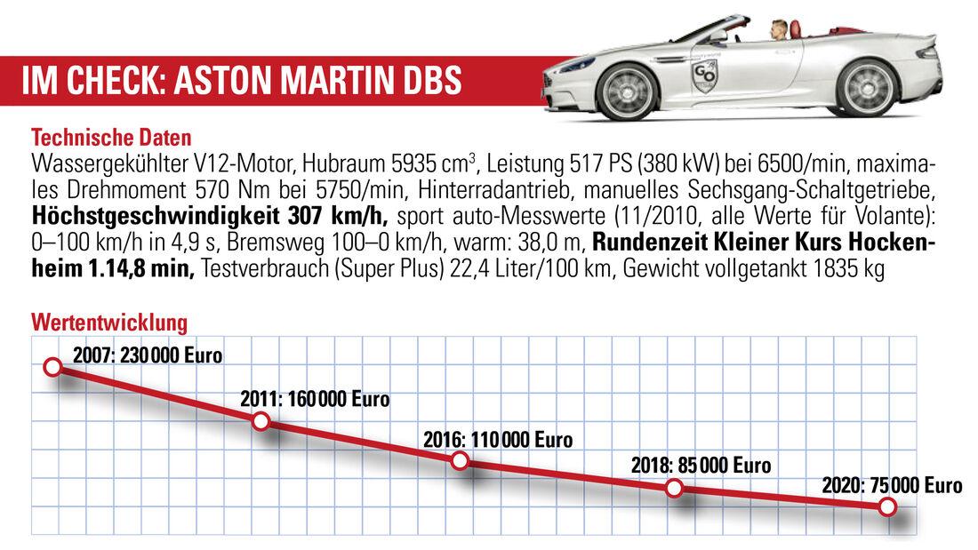 Aston Martin DBS, Wertentwicklung
