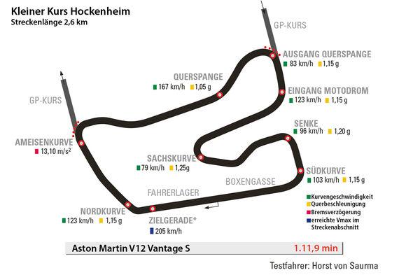 Aston Martin V12 Vantage S, Hockenheim, Rundenzeit