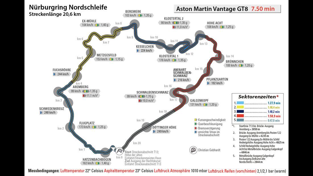 Aston Martin Vantage GT8, Rundenzeit, Nürburgring