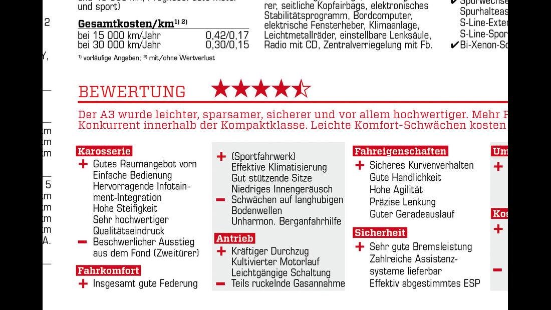 Audi A3 1.8 TFSI, Bewertung