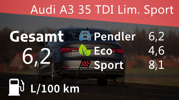 Audi A3 35 TDI Limousine Sport