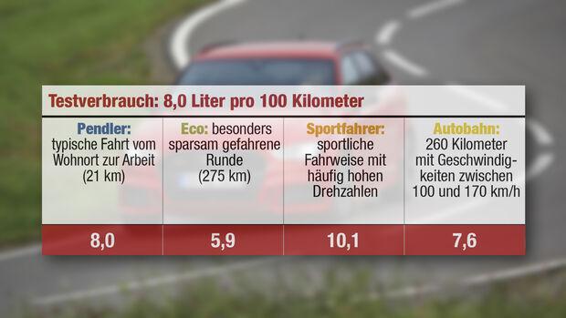 Audi A3 SB 40 TFSI Quattro, Verbrauchstabelle