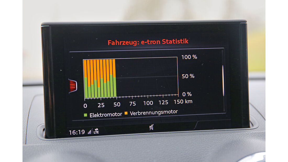 Audi A3 Sportback e-tron Details
