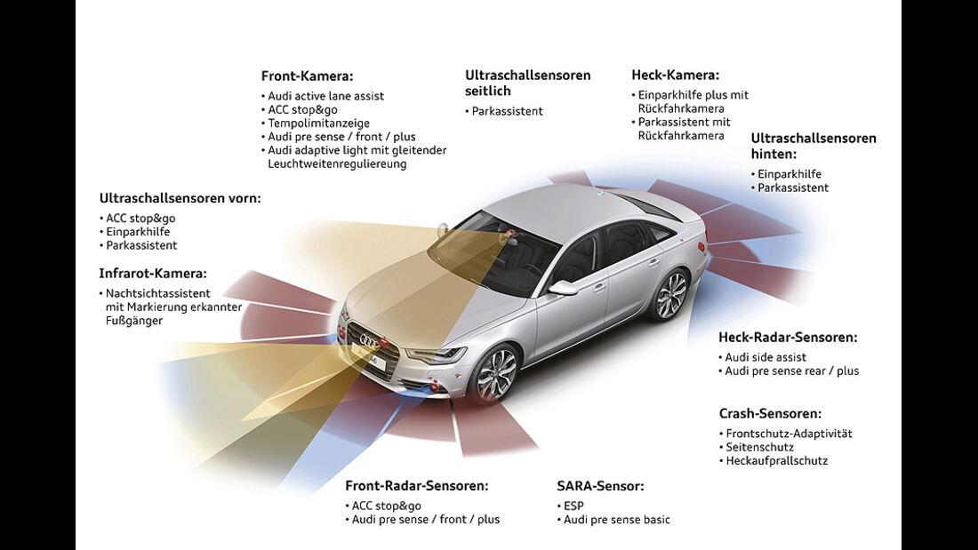 Audi Assistenzsysteme, Sensoren