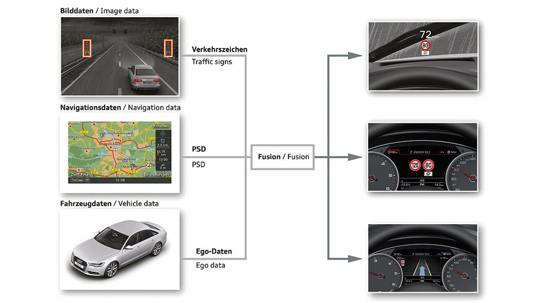 Audi Assistenzsysteme, Tempolimitanzeige